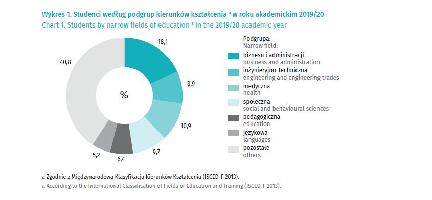 Wykres - studenci według podgrup kierunków kształcenia