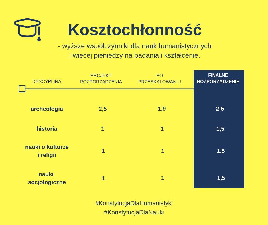 Kosztochłonność - przykłady niektórych wskaźników