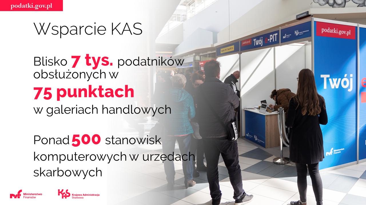 Wsparcie KAS w trakcie akcji rozliczeń rocznych (punkty w galeriach handlowych, stoiska komputerowe w urzędach)