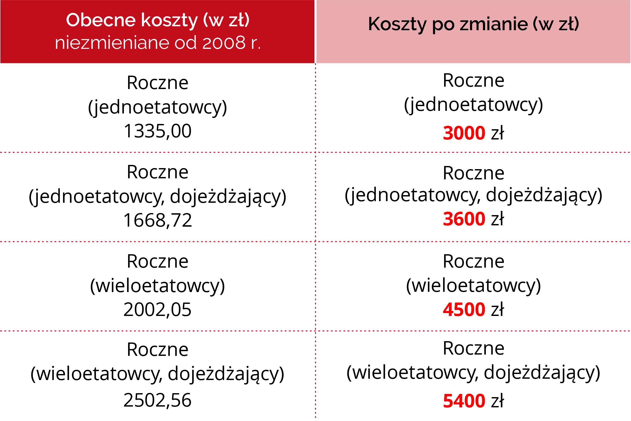 Grafika pokazuje porównanie kosztów uzyskania przychodów obecnych i po zmianie