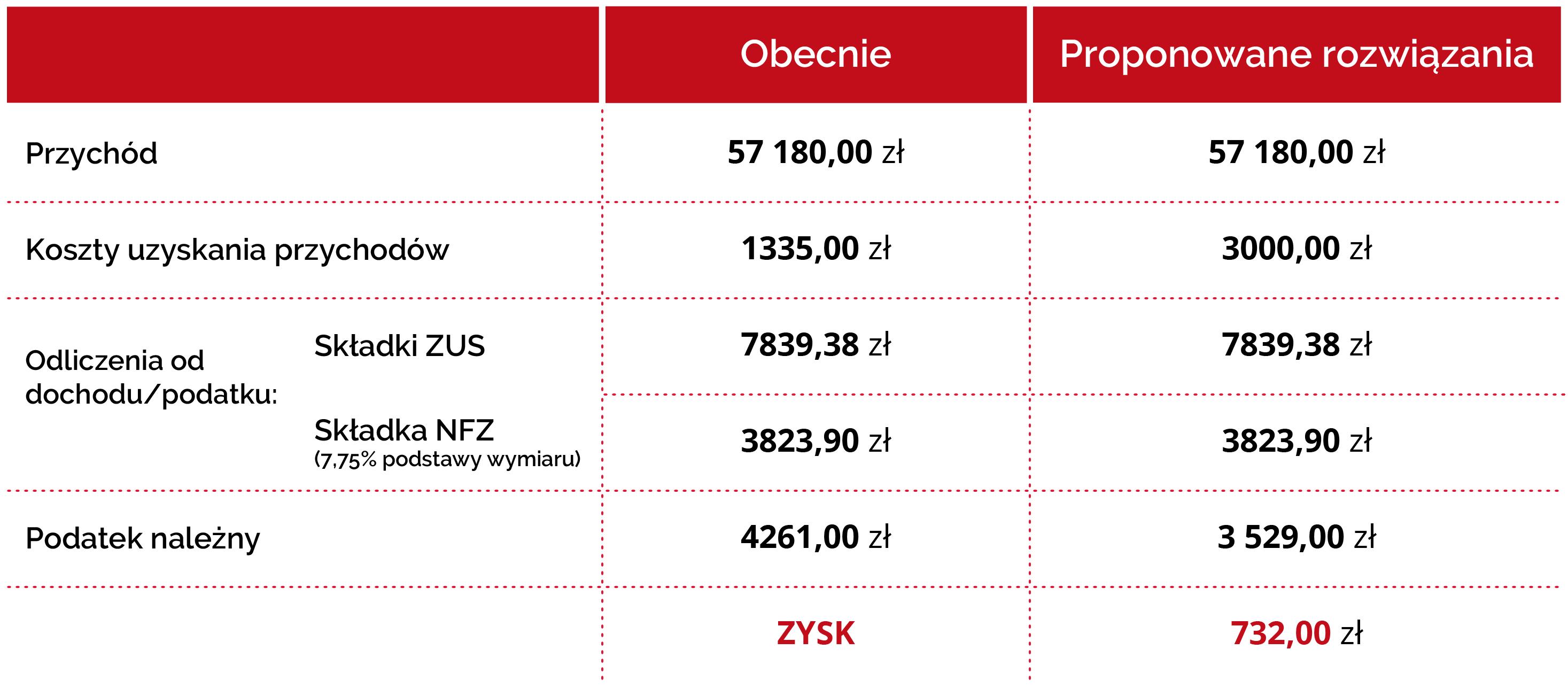 Grafika pokazuje przykładowy zysk podatnika na podwyższeniu kosztów uzyskania przychodów
