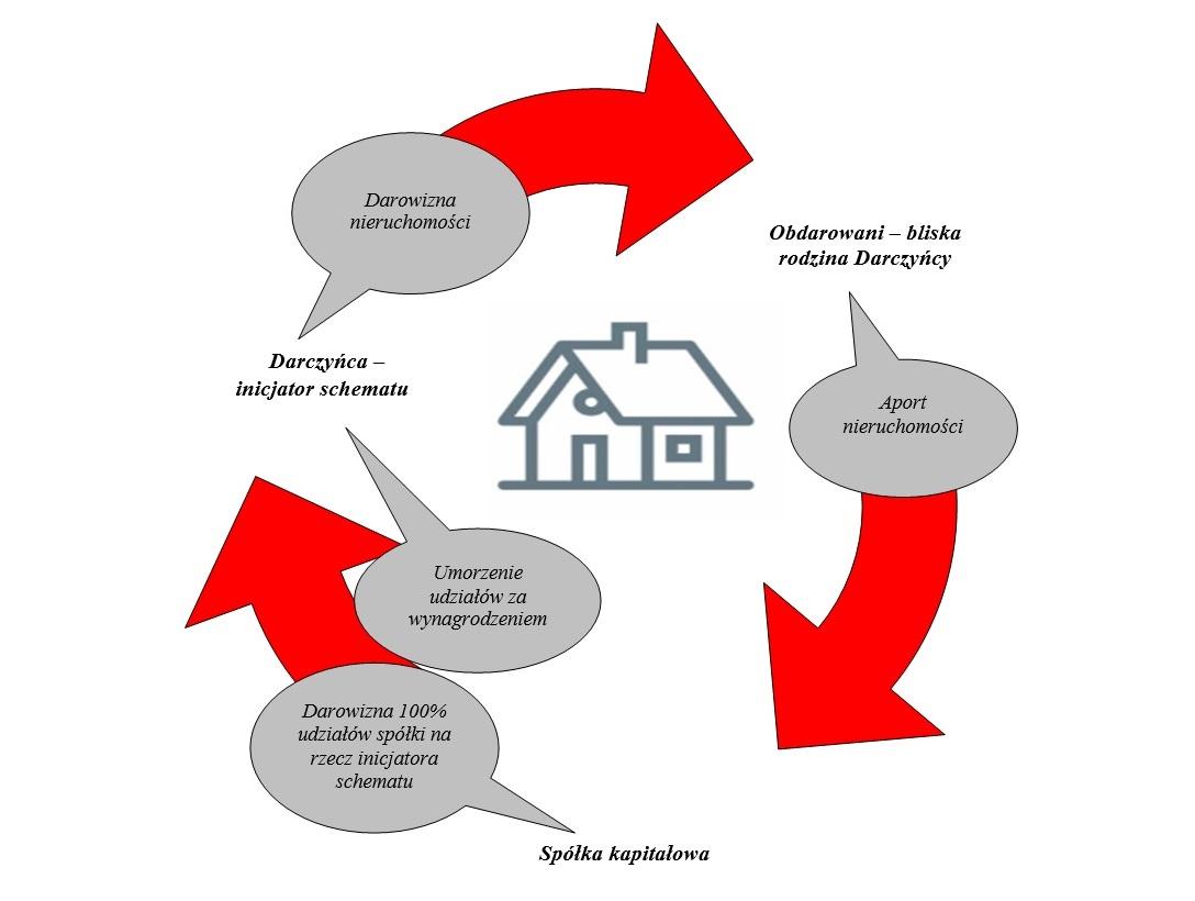 Grafika przedstawia schemat zwrotnego transferu nieruchomości. Zgodnie z ruchem wskazówek zegara: 1. Darczyńca - inicjator schematu. 2. Obdarowani - bliska rodzina Darczyńcy. 3. Spółka kapitałowa.