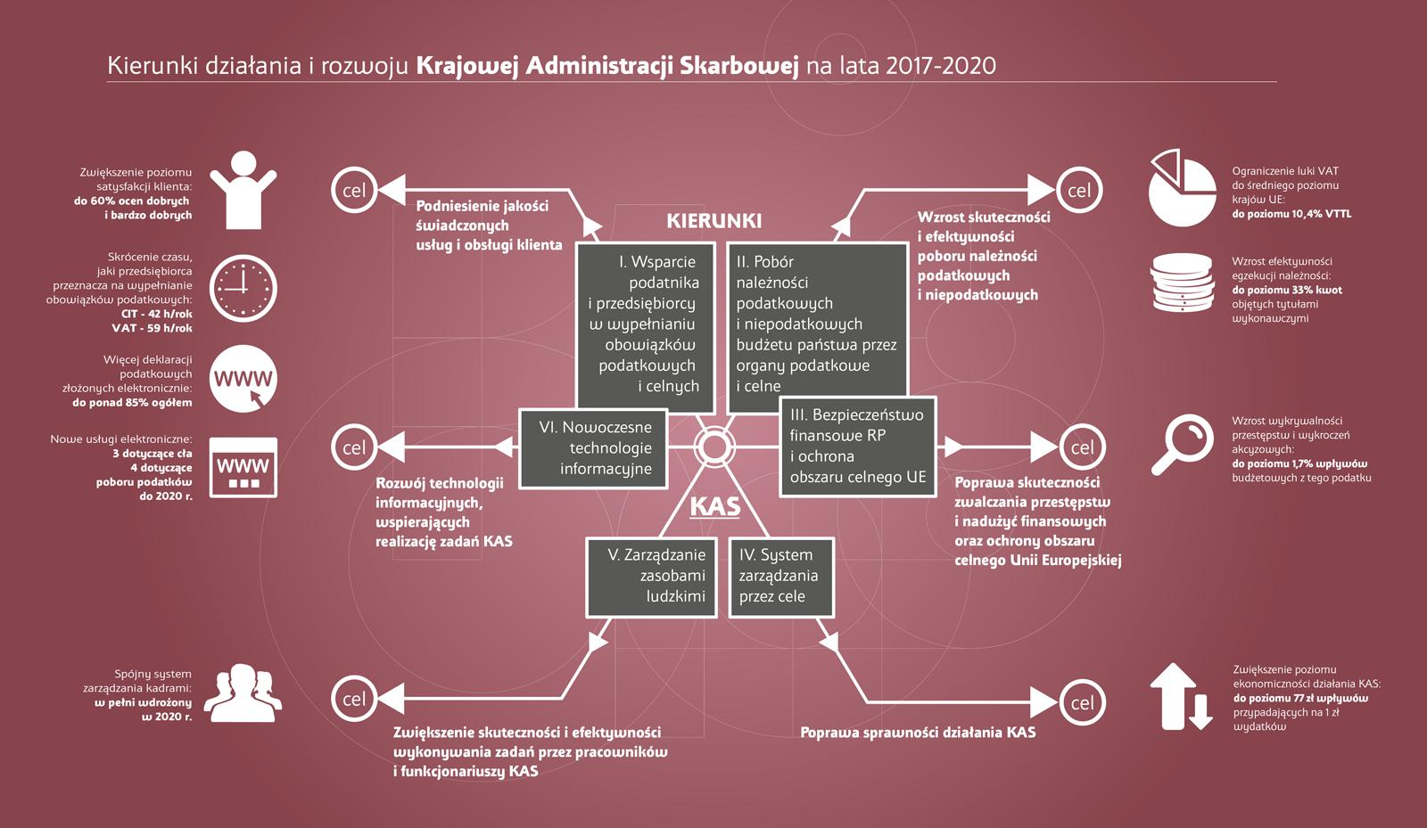Grafika przedstawia kierunki działania i rozwoju KAS na lata 2017-2020. W kwadratach wskazano 6 kierunków a na strzałkach 6 celów. Na obrzeżach grafiki wskazano również 9 wskaźników pomiaru realizacji celów.