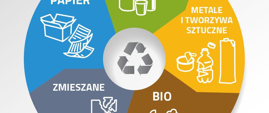 Stanowisko MŚ ws. zarzutów władz m.st. Warszawy nt. nowelizacji rozporządzenia dotyczącego selektywnej zbiórki odpadów