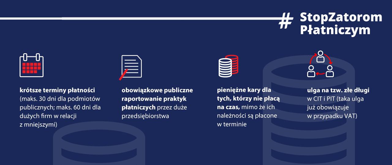 infografika o zmianach w prawie przeciwdziałającym zatorom płatniczym