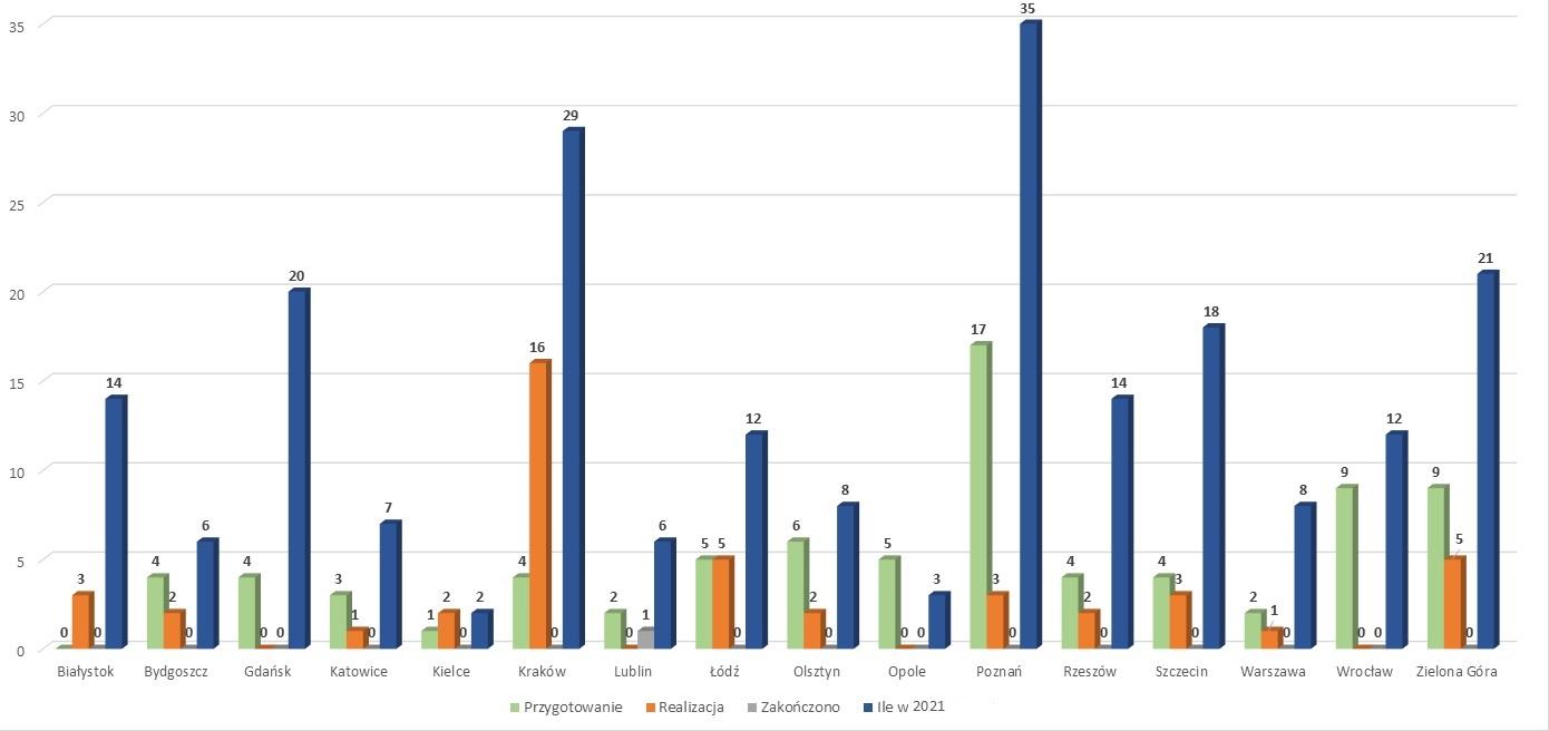 Liczba zadań z Programu Bezpiecznej Infrastruktury Drogowej jakie będą zrealizowane w 2021 r. w poszczególnych Oddziałach GDDKiA
