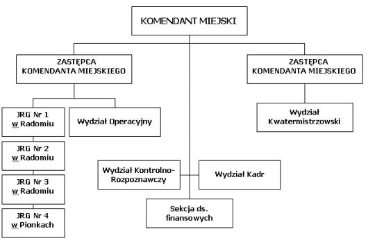 Schemat organizacyjny Komendy Miejskiej Państwowej Straży Pożarnej w Radomiu