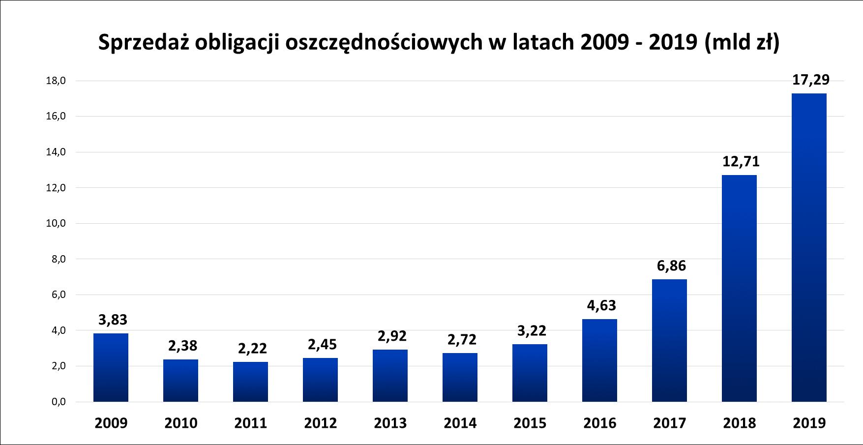 Graf słupkowy przedstawiający sprzedaż obligacji oszczędnościowych w latach 2009 - 2019 (mld)