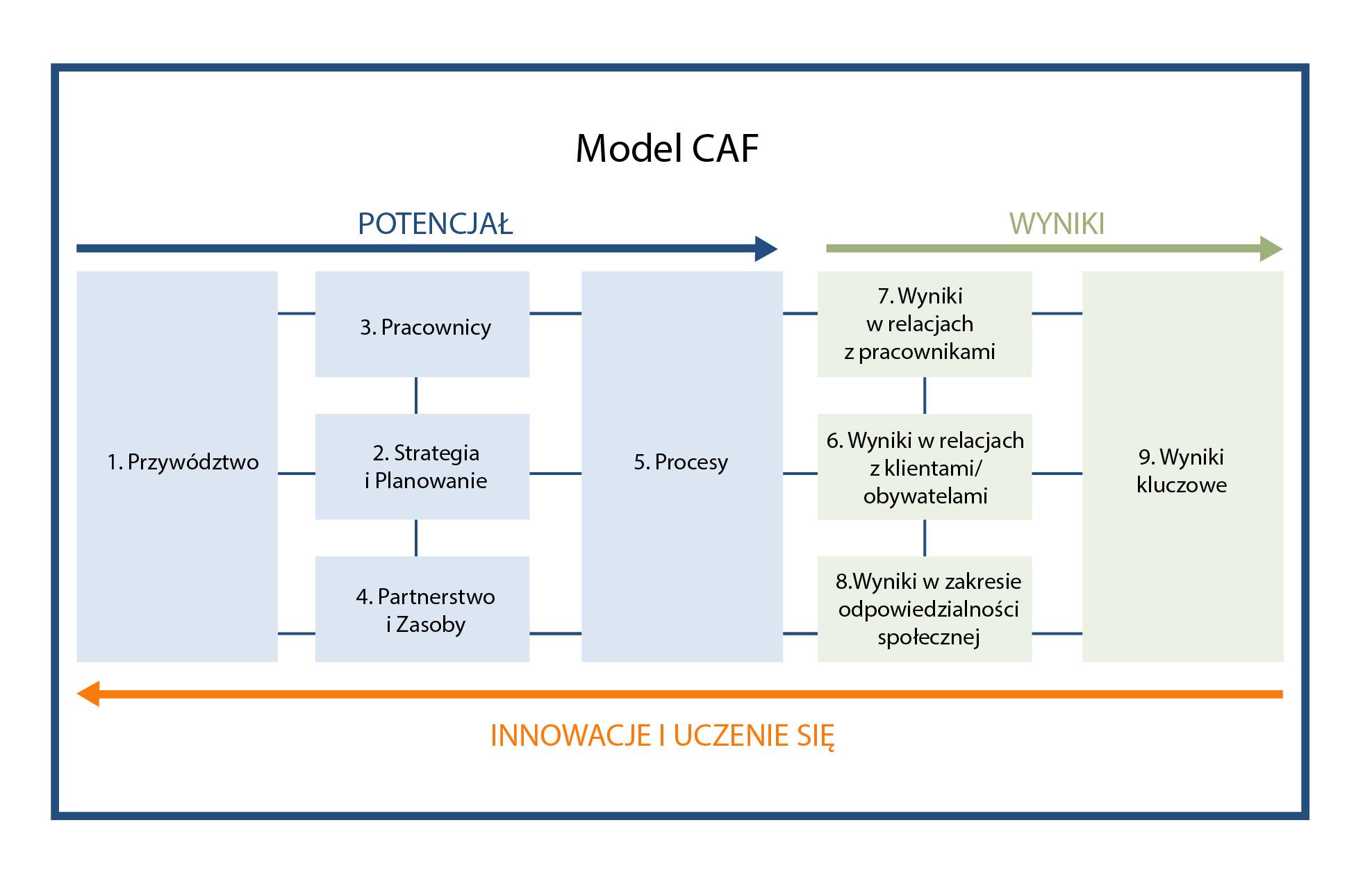 Rysunek przedstawia kryteria w połączonych ze sobą prostokątach. Wszystkie te elementy funkcjonowania organizacji oddziaływują na siebie. Włączenie wniosków z oceny Potencjału i Wyników w praktyki zarządcze to ciągły cykl innowacji i uczenia się. Strzałki nad i pod diagramem pokazują współzależności.