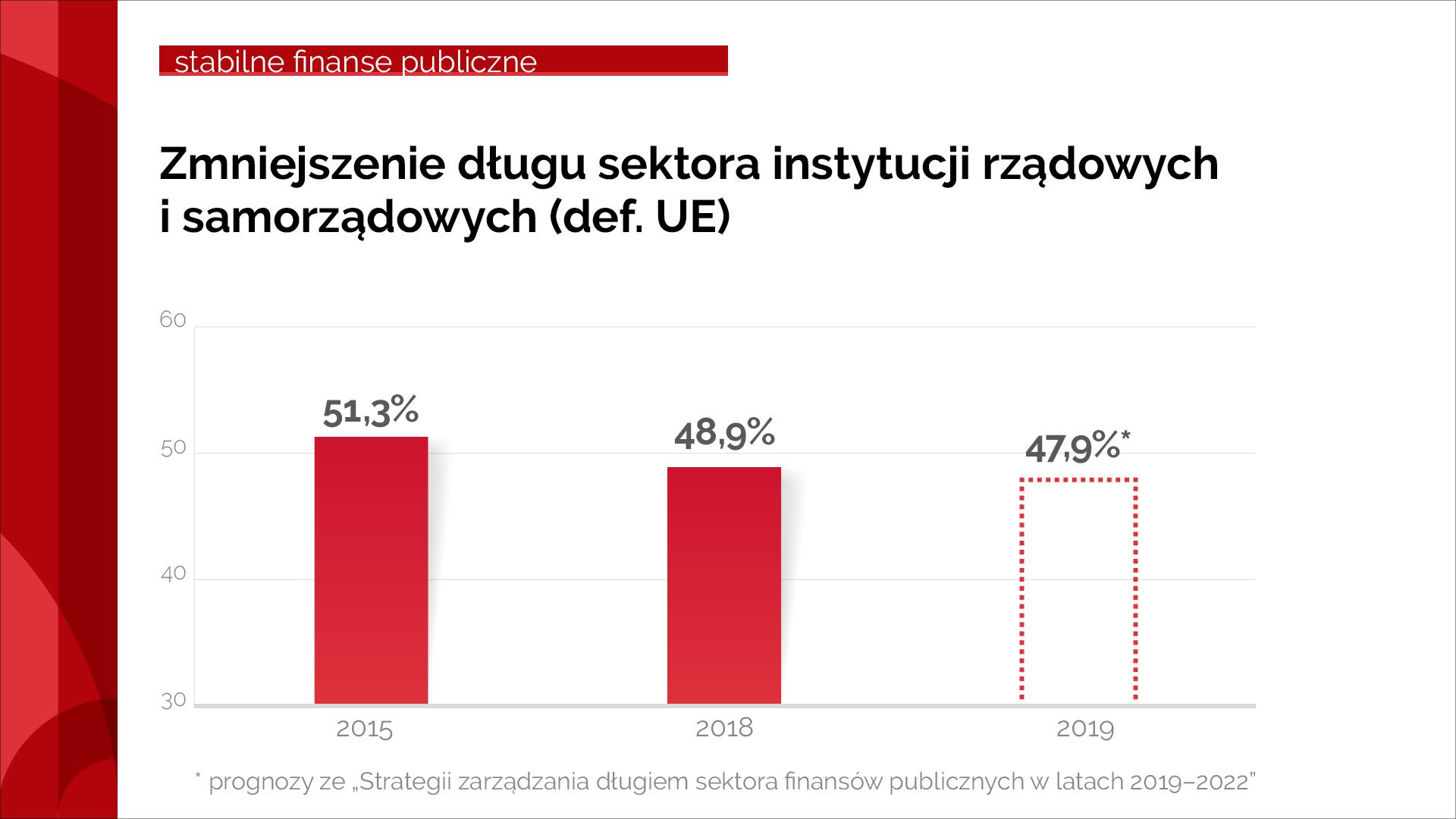 Wykres pokazujący zmniejszenie długu sektora instytucji rządowych i samorządowych w latach 2015, 2018 i 2019