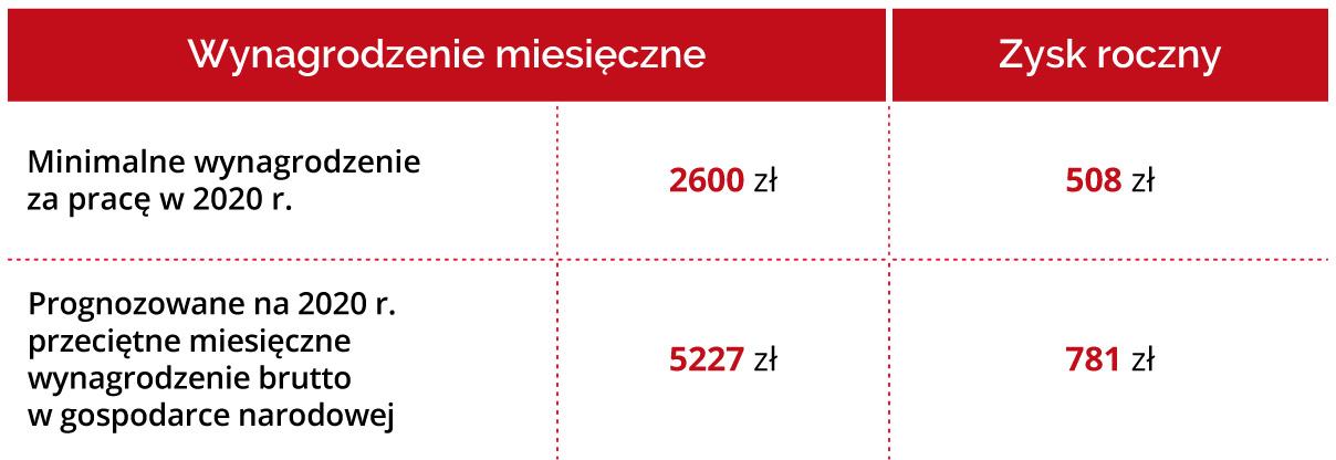 Tabela trzykolumnowa przedstawia zysk po obniżeniu o 1 pkt procentowy stawki PIT i przy uwzględnieniu podwyższonych kosztów uzyskania przychodów