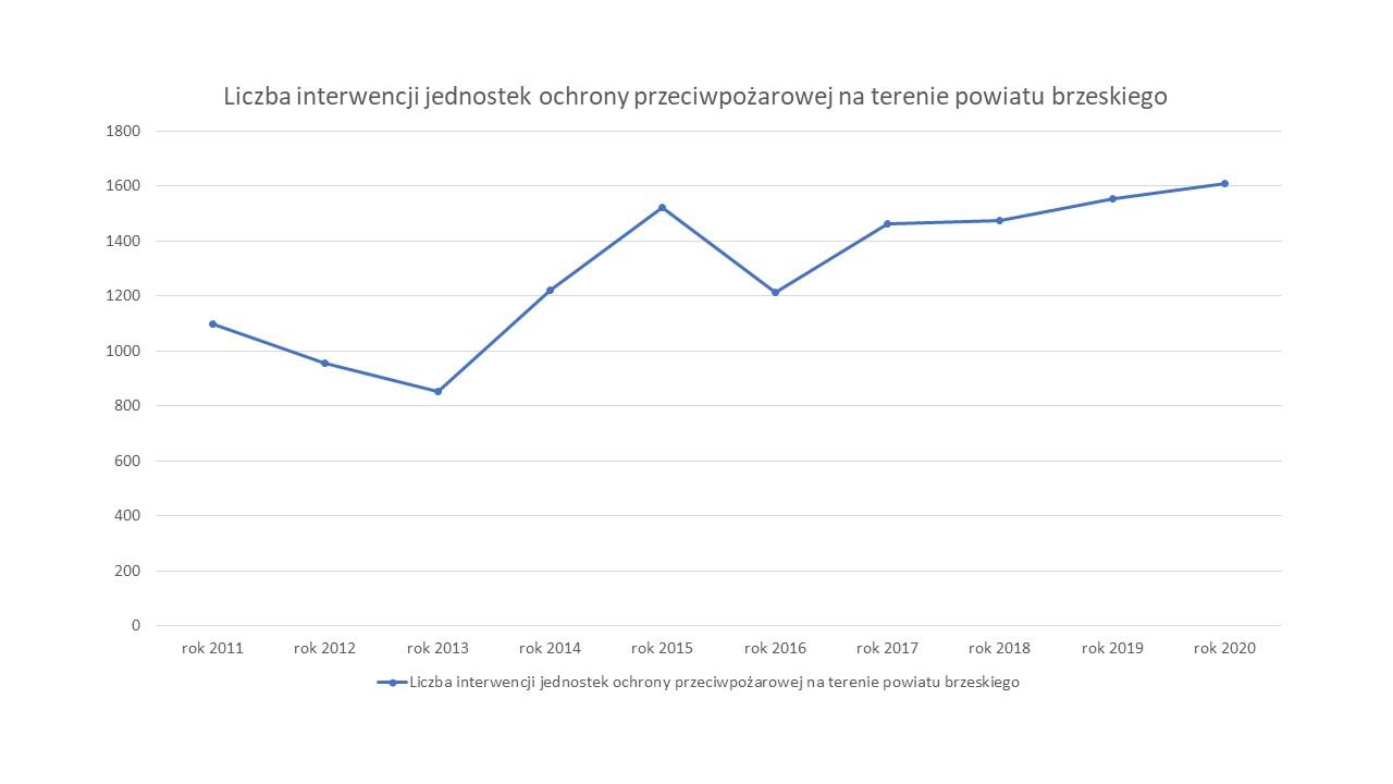 Liczba interwencji JOP za lata 2010-2020
