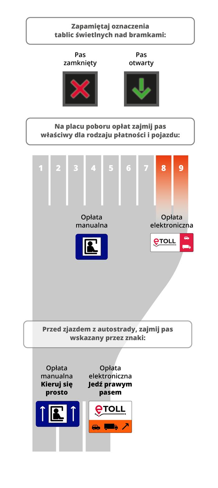 Schemat wjazdu na autostradę z oznaczeniami pasów i bramek.