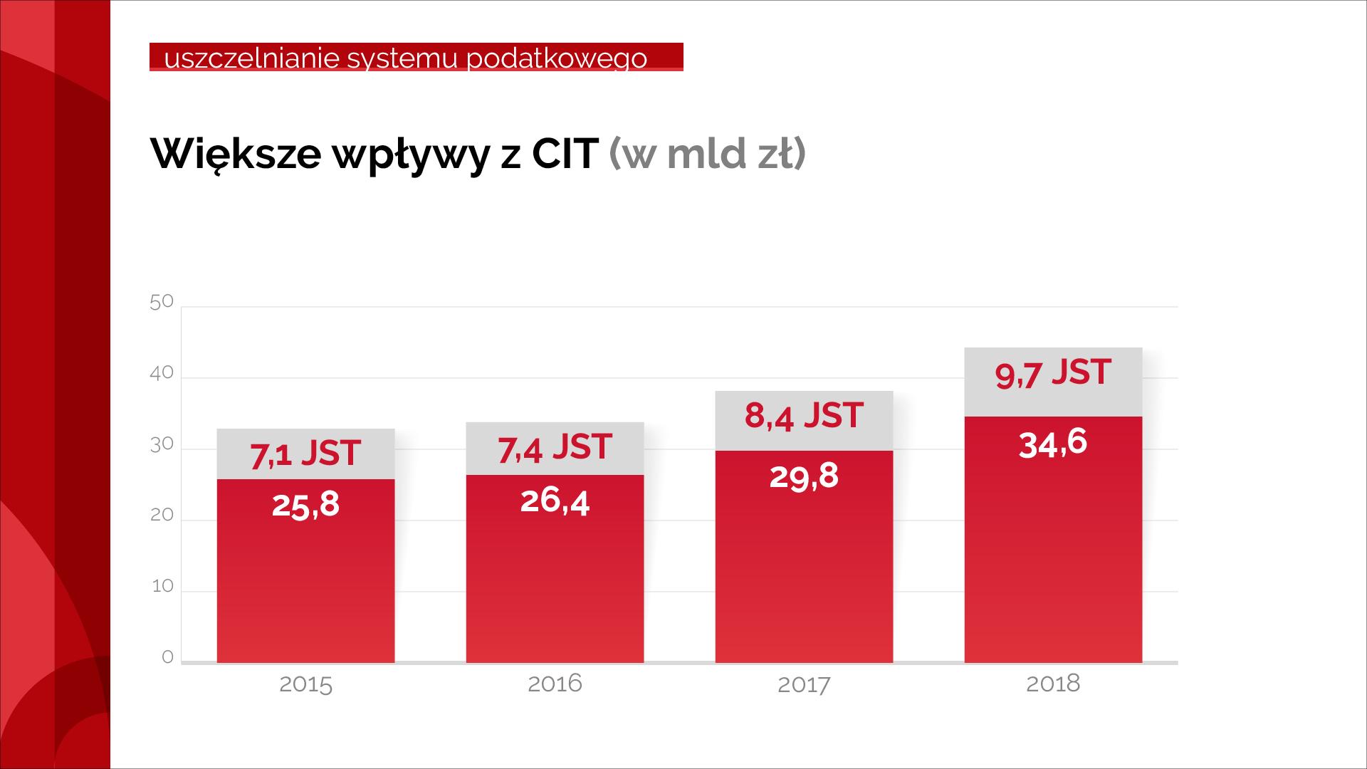 Wykres pokazujący wzrost od 2015 r. do 2018 r.