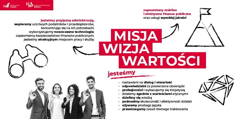 Dwie uśmiechnięte kobiety i dwóch uśmiechniętych mężczyzn (pracowników) przyjmujących misję, wizję i wartości w Ministerstwie Finansów. Na środku grafiki biały napis na czerwonym tle misja wizja wartości.
