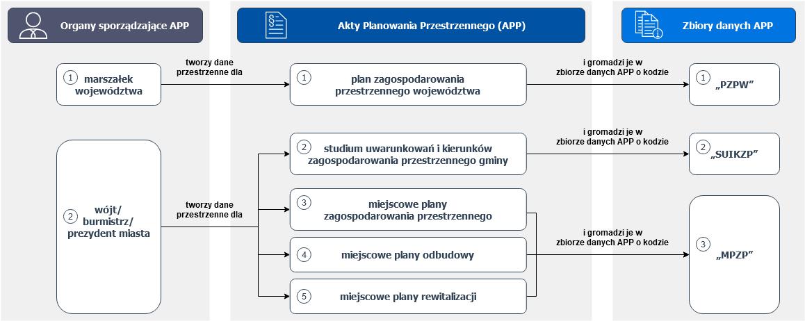 Grafika przestawia zależności pomiędzy organami sporządzającymi APP, danymi APP i zbiorami danych APP.