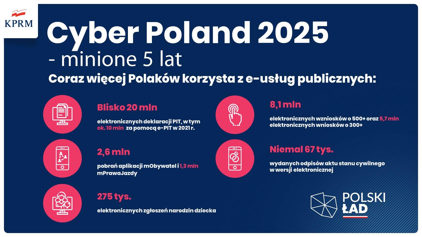 Cyber Poland