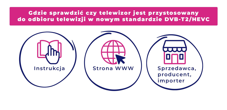 Grafika zawiera pytanie Gdzie sprawdzić czy telewizor jest przystosowany do odbioru telewizji w nowym standardzie DVB-T2/HEVC? oraz odpowiedzi: w instrukcji, na stronie www, u sprzedawcy, producenta lub importera.