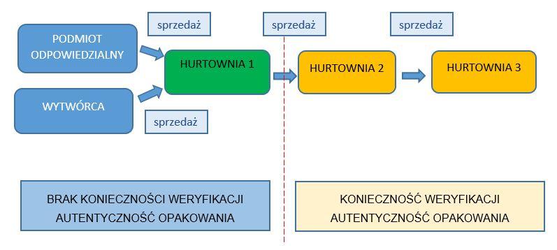 Schemat 1