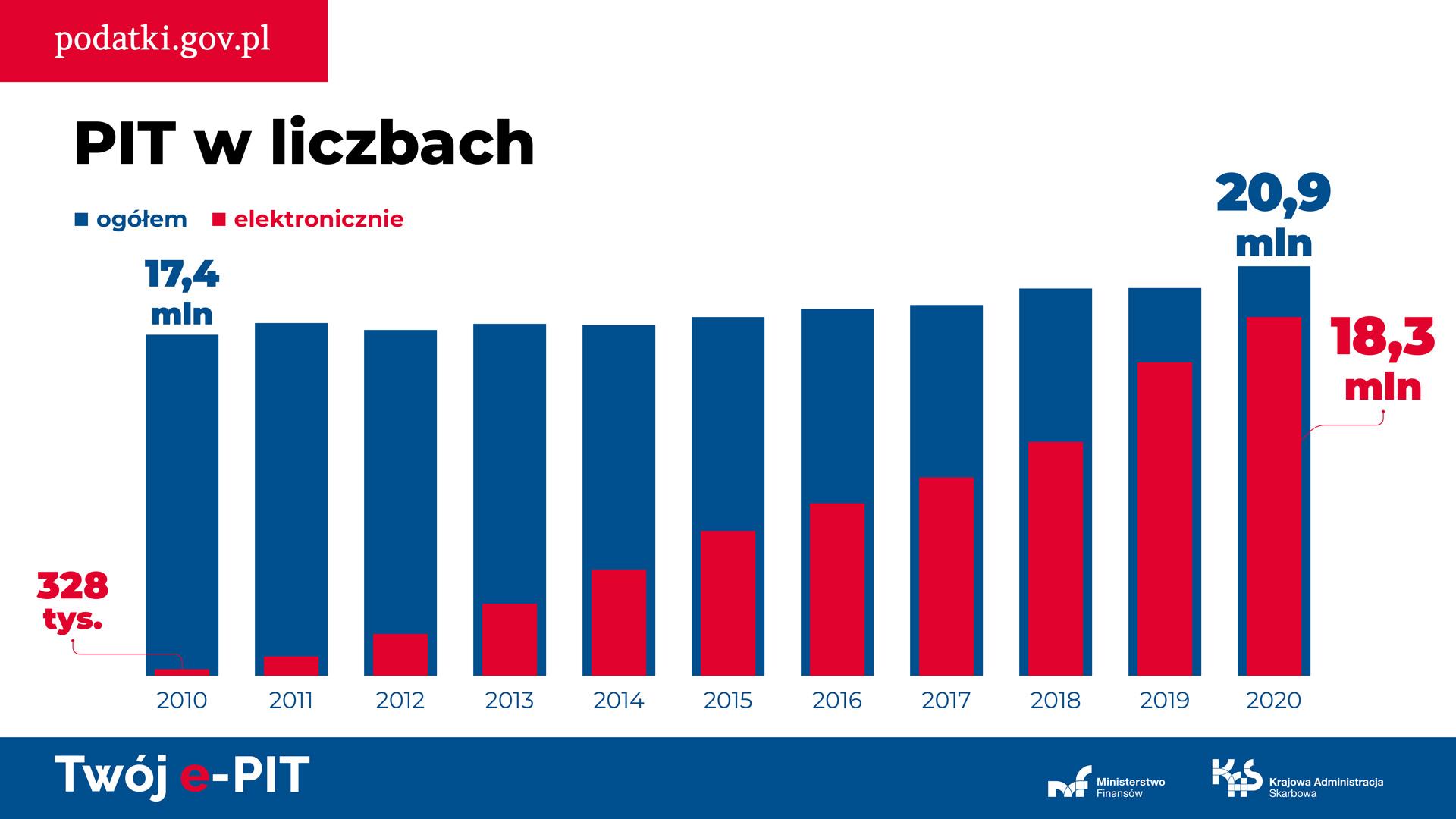 Grafika z danymi statystycznymi