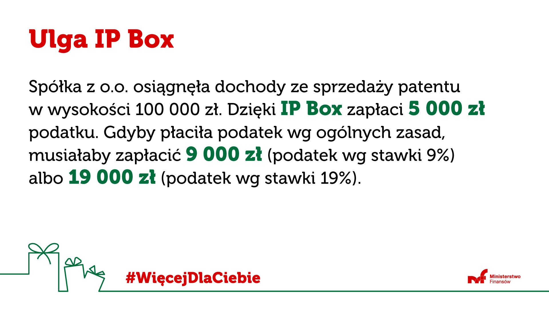 Napis Ulga IP Box oraz tekst Spółka z o. o. osiągnęła dochody ze sprzedaży patentu w wysokości 100 000 zł. Dzieki IP Box zapłaci 5 000 zł podatku. Gdyby płaciła podatek wg ogólnych zasad, musiałaby zapłacić 9 000 zł (podatek wg stawki 9 procent) albo 19 000 zł (podatek wg stawki 19 procent). Na dole pudełka z kokardkami i hasztag WięcejDlaCiebie logo Ministerstwo Finansów.