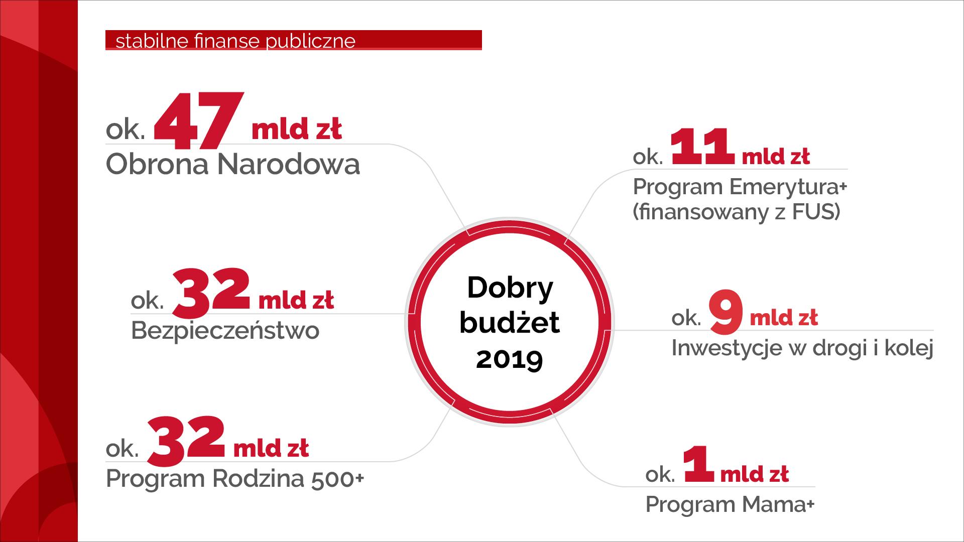 Grafika z kwotami wydatków na obronę narodową, bezpieczeństwo, inwestycje, program 500+, emerytura+, mama+