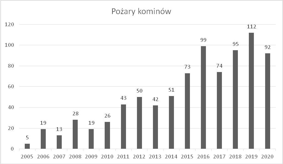 Wykres przedstawiający ilość interwencji KP PSP Limanowa w zakresie pożarów przewodów kominowych w latach 2005-2020