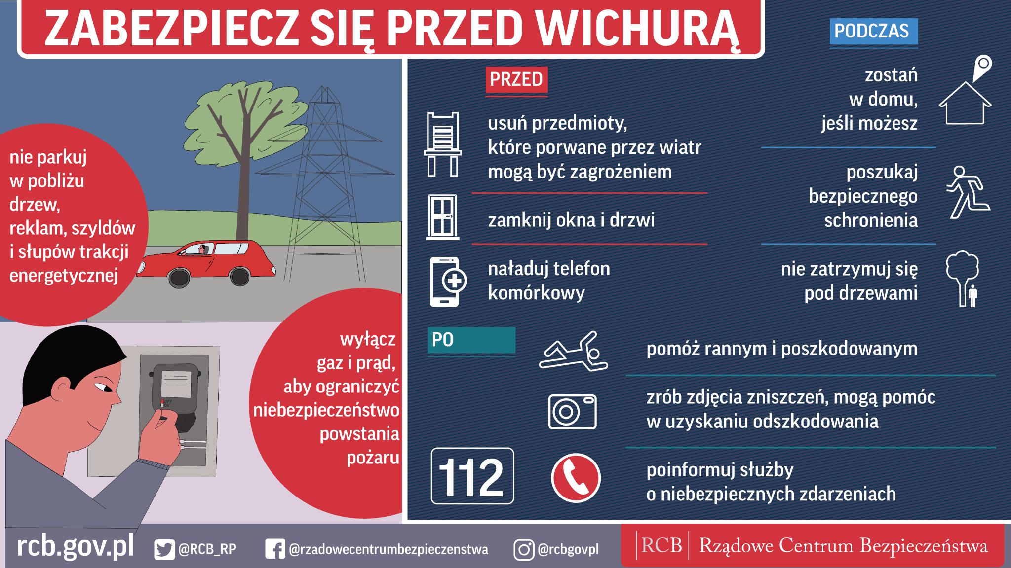 Infografika dotycząca bezpiecznych zachowań podczas wichury: - nie parkuj w pobliżu drzew, reklam, szyldów i słupów trakcji energetycznej, - wyłącz gaz i prąd, aby ograniczyć niebezpieczeństwo powstania pożaru, - przed wichurą: naładuj telefon komórkowy, zamknij okna i drzwi, usuń przedmioty, które porwane przez wiatr mogą być zagrożeniem, - podczas wichury: nie zatrzymuj się pod drzewami, poszukaj bezpiecznego schronienia, jeśli możesz – zostań w domu, - po wichurze: pomóż rannym i poszkodowanym, zrób zdjęcia zniszczeń – mogą pomóc w uzyskaniu odszkodowania, poinformuj służby o niebezpiecznych zdarzeniach.