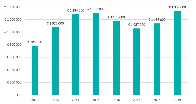 Ilość środków przekazana Polsce w ramach COST w kolejnych latach