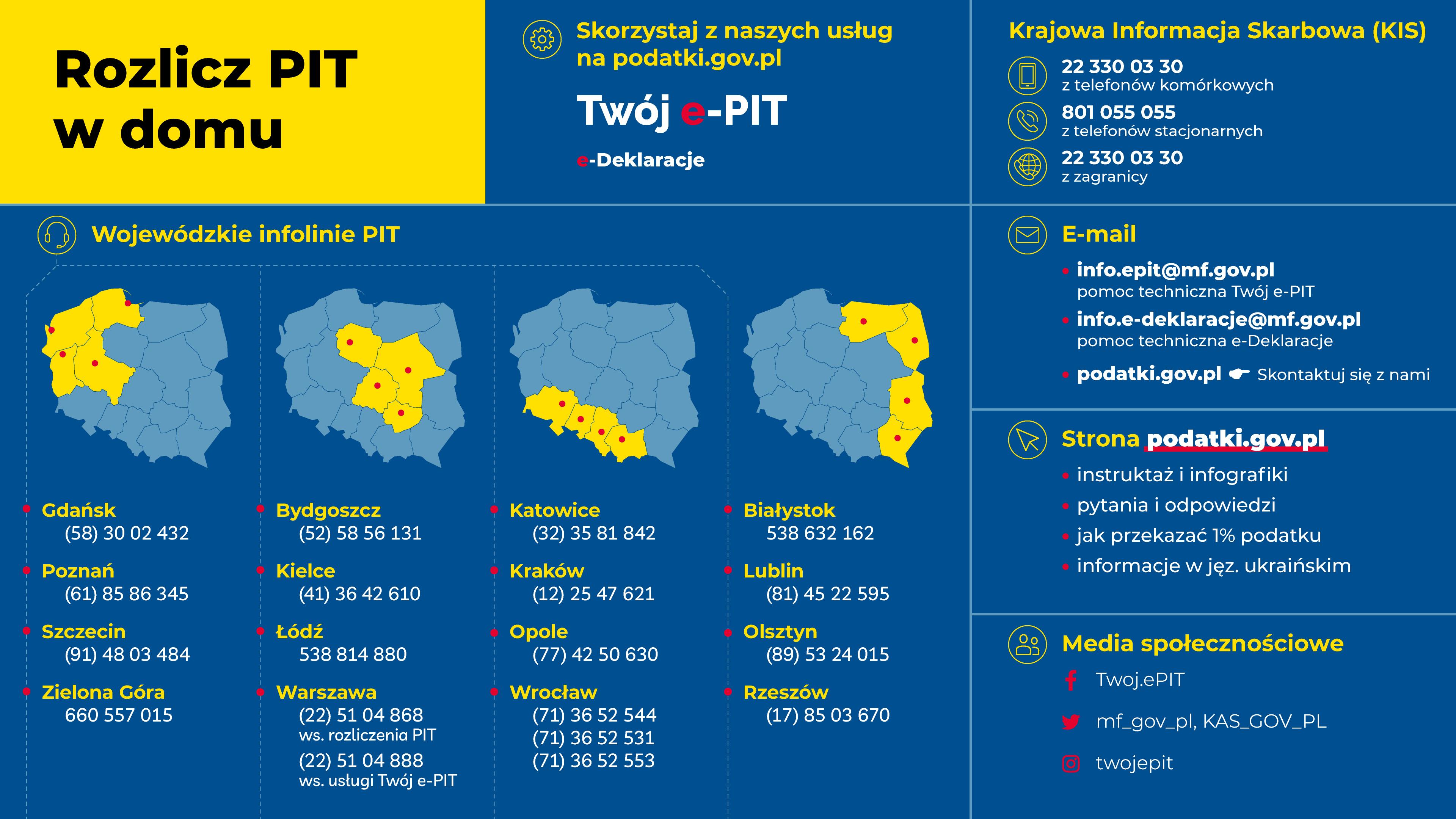 Infografika zachęcająca do rozliczania PIT w domu. Zachęca do korzystania z usług oferowanych przez MF i KAS na stronie podatki.gov.pl (Twój e-PIT, e-Deklaracje). Oprócz tego znajdują się także numery telefonów do Krajowej Informacji Skarbowej, numery wojewódzkich infolinii PIT. Dane znajdują się w treści artykułu.