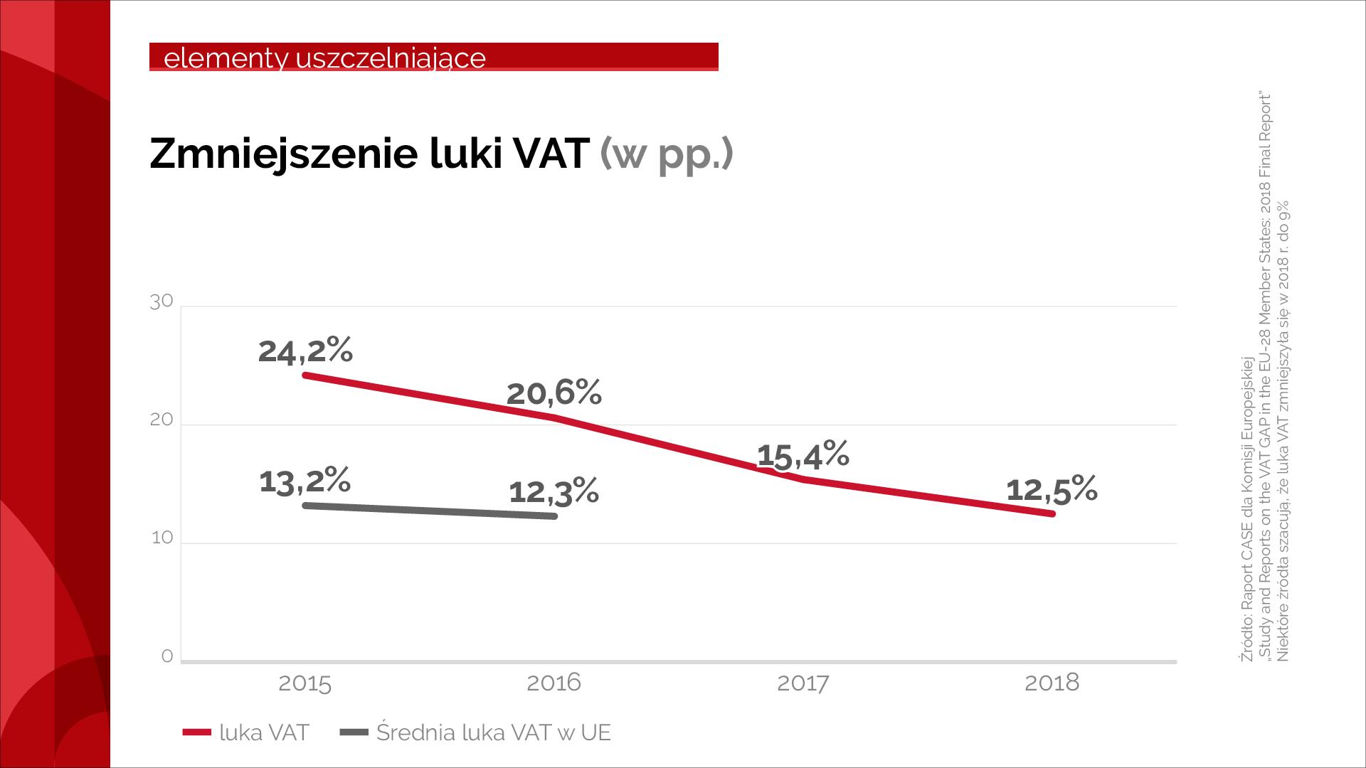 Wykres pokazujący zmniejszenie luki VAT od 2015 r. do 2018 r.