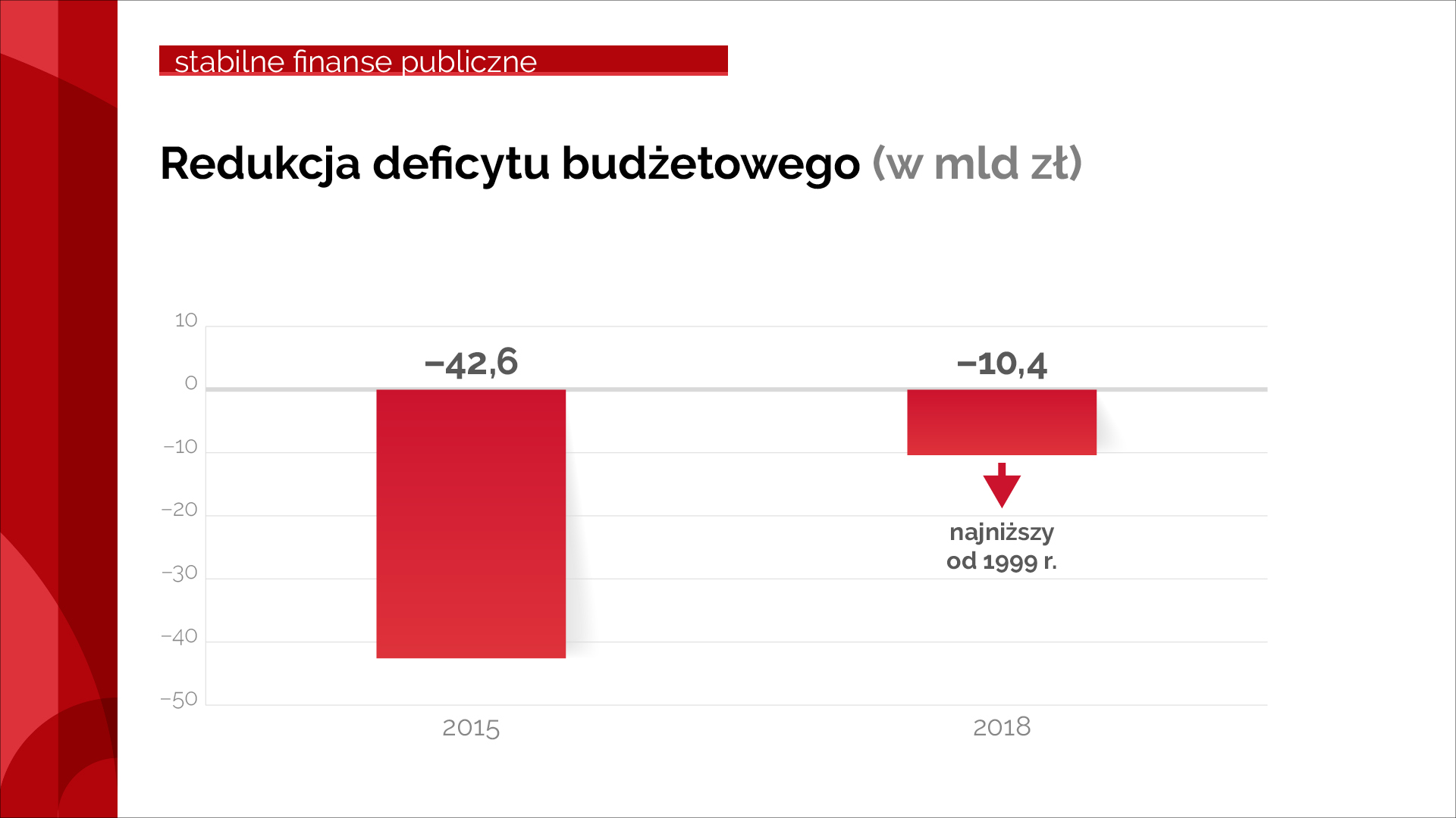 Porównanie deficytu w 2015 i 2018 r.
