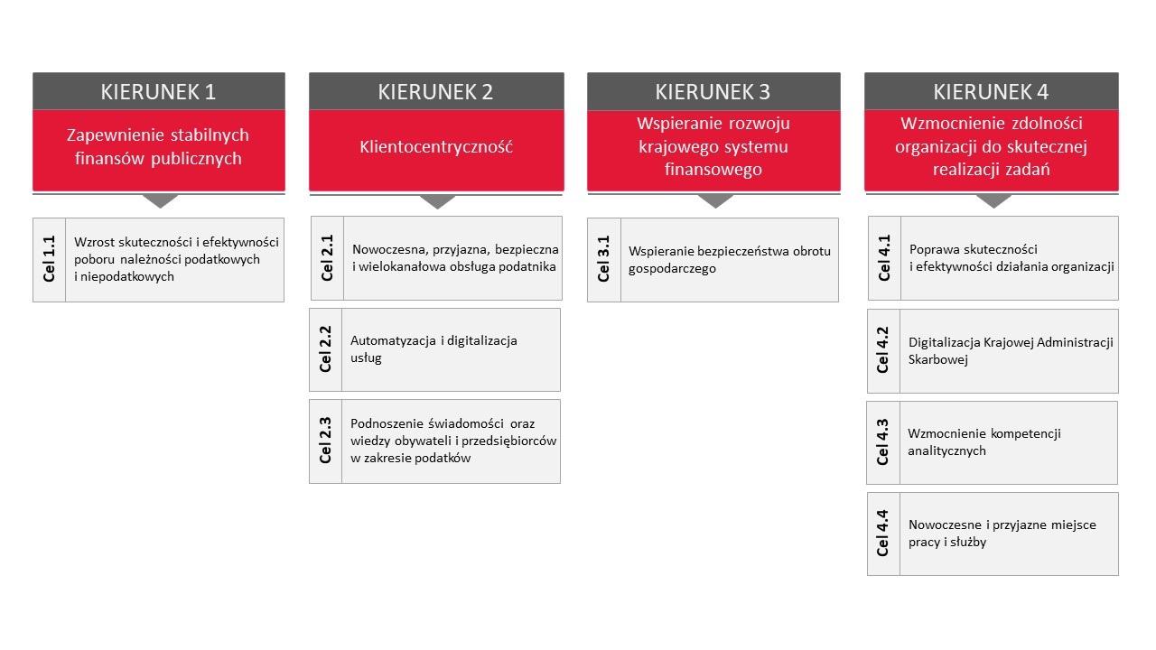 Schemat blokowy zawierający cztery kierunki działania i rozwoju KAS oraz cele na 2021-2024