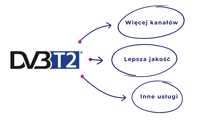 Grafika zawiera listę zasług przejścia na nowy standard DVB-T2: więcej kanałów, lepsza jakość, inne usługi.