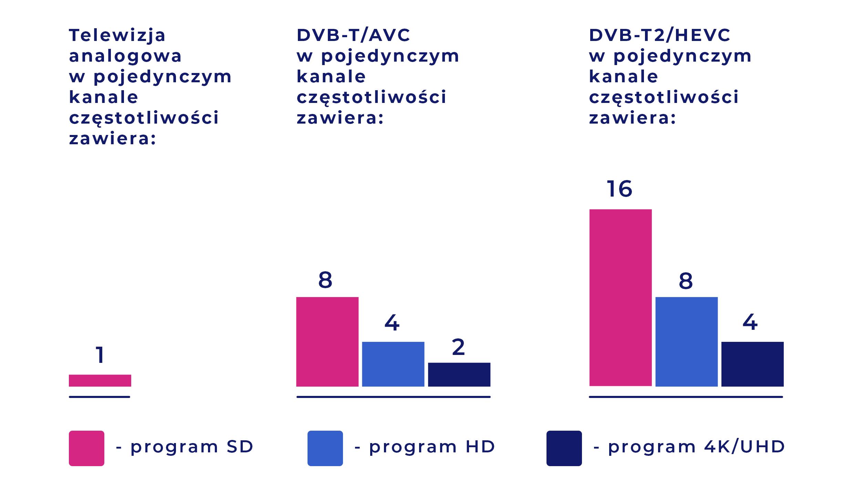 Wykres przedstawia różnicę w liczbie programów, które mogą być umieszczone w jednym kanale częstotliwości. Telewizja analogowa - jeden program SD, telewizja cyfrowa DVBT/AVC - 16 programów SD, 8 programów 4K/UHD, 4 programy HD, w cyfrowej DVB-T2/HEVC to 8 programów SD, 4 programy 4K/UHD, 2 programy HD.