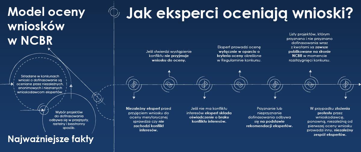 Model oceny wniosków o dofinansowanie