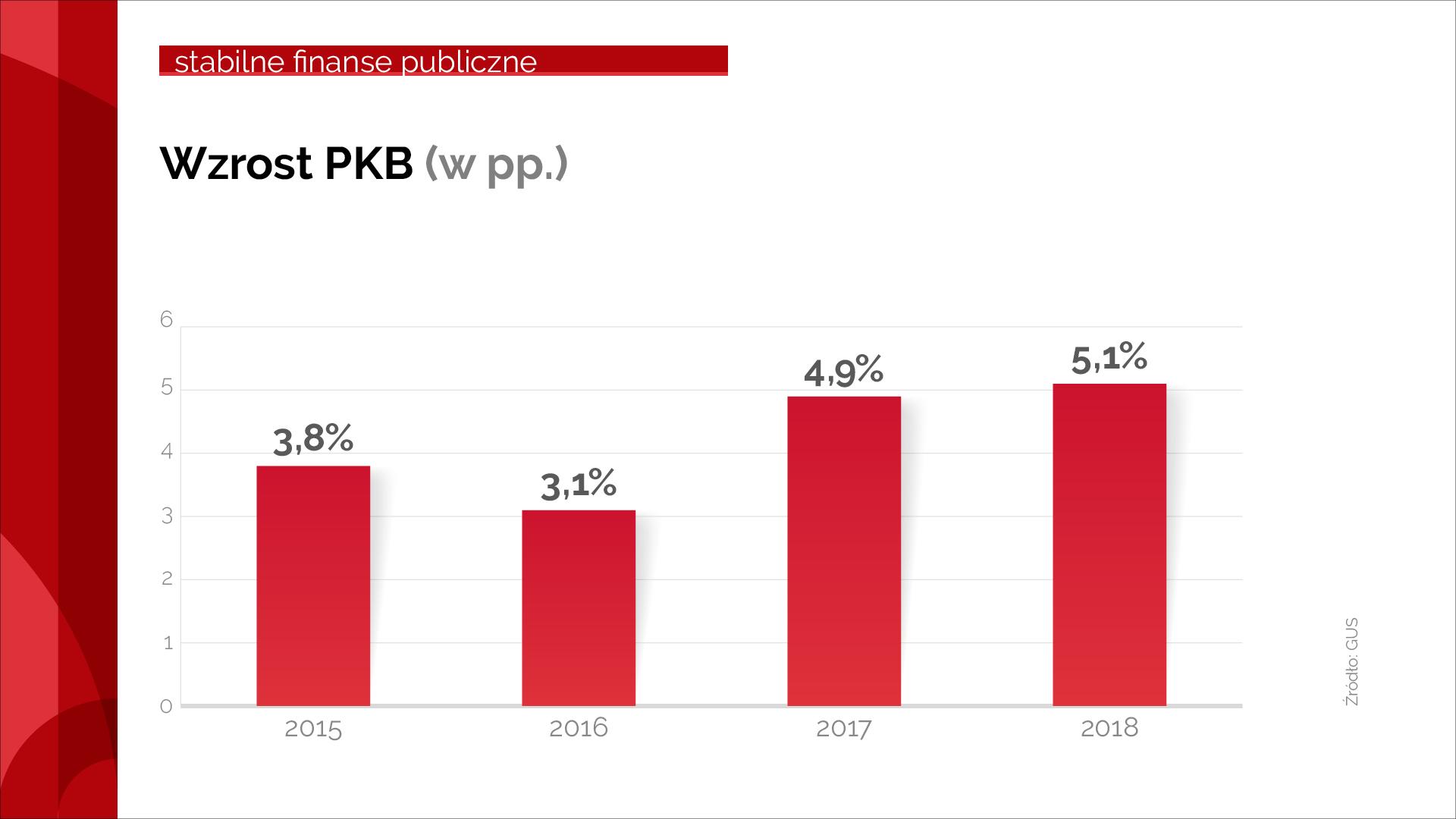 Wykres dot. PKB w latach 2015-2018