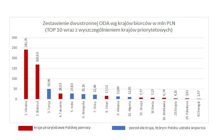 Zestawieneie dwustronnej ODA wg krajów biorców w mln PLN, TOP 10 wraz z wyszczególnieniem krajów priorytetowych