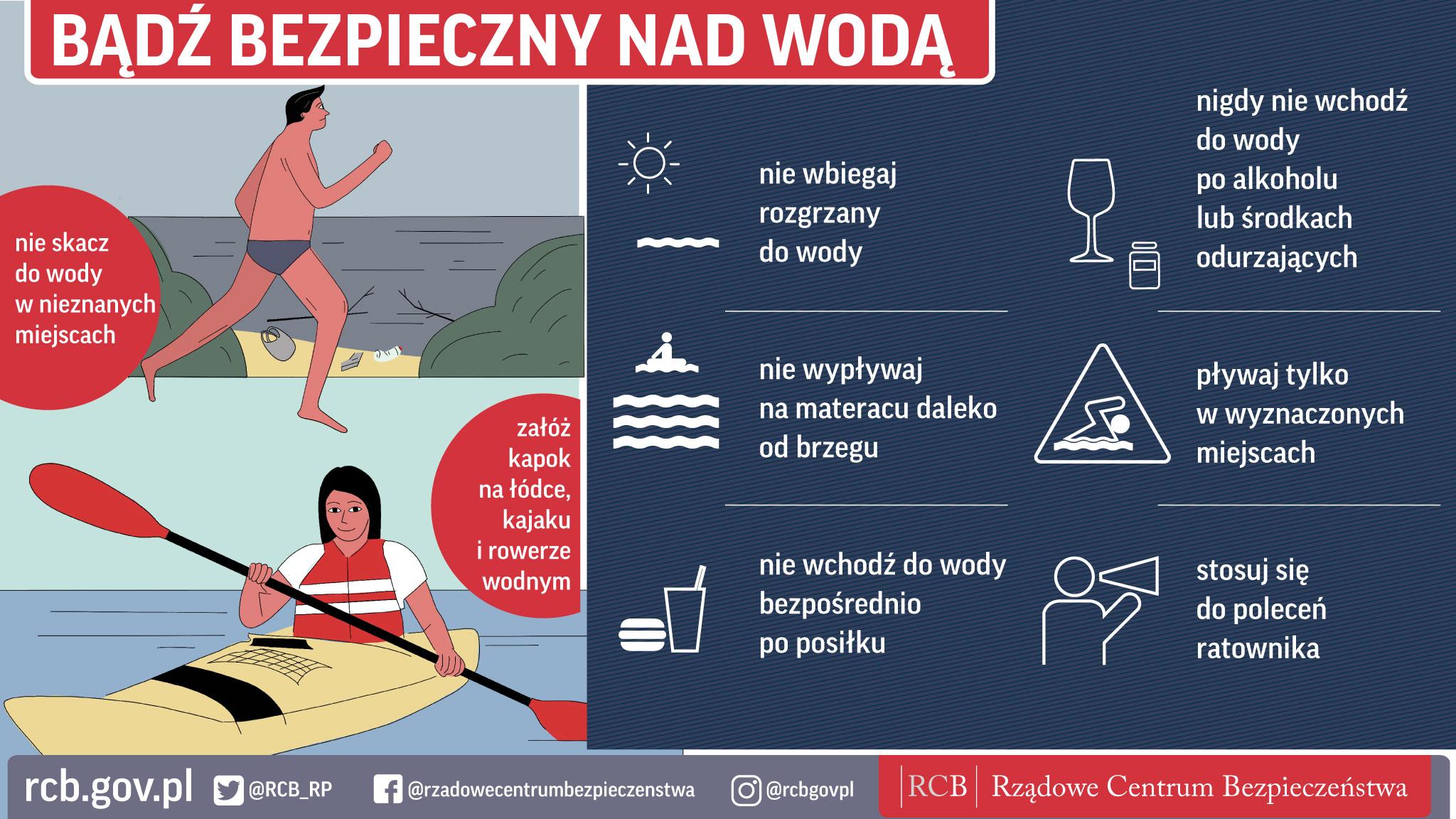 Infografika dotycząca bezpiecznych zachowań nad wodą: - nie skacz do wody w nieznanych miejscach, - załóż kapok na łódce, kajaku i rowerze wodnym, - nie wbiegaj rozgrzany do wody, - nie wypływaj na materacu daleko od brzegu, - nie wchodź do wody bezpośrednio po posiłku, - nigdy nie wchodź do wody po alkoholu lub środkach odurzających, - pływaj tylko w wyznaczonych miejscach, - stosuj się do poleceń ratownika.
