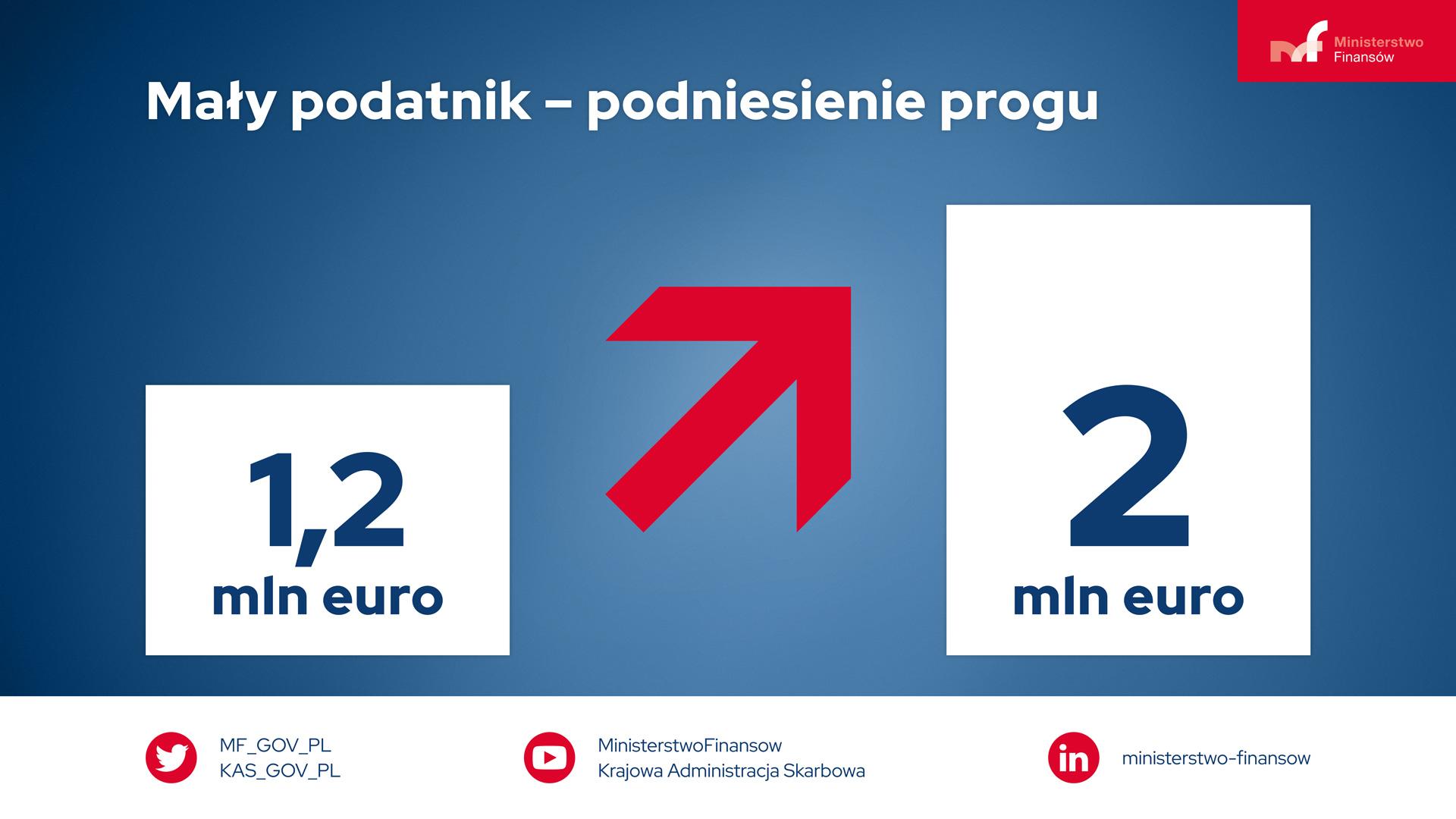 Na górze napis Mały podatnik podniesienie progu. Poniżej w białym kwadracie 1,2 mln euro a obok czerwona strzałka skierowana w górę. Po prawej stronie prostokąt a w nim 2 mln euro. Na dole w pasku ikony mediów społecznościowych Ministerstwa Finansów
