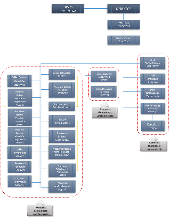 Struktura IES