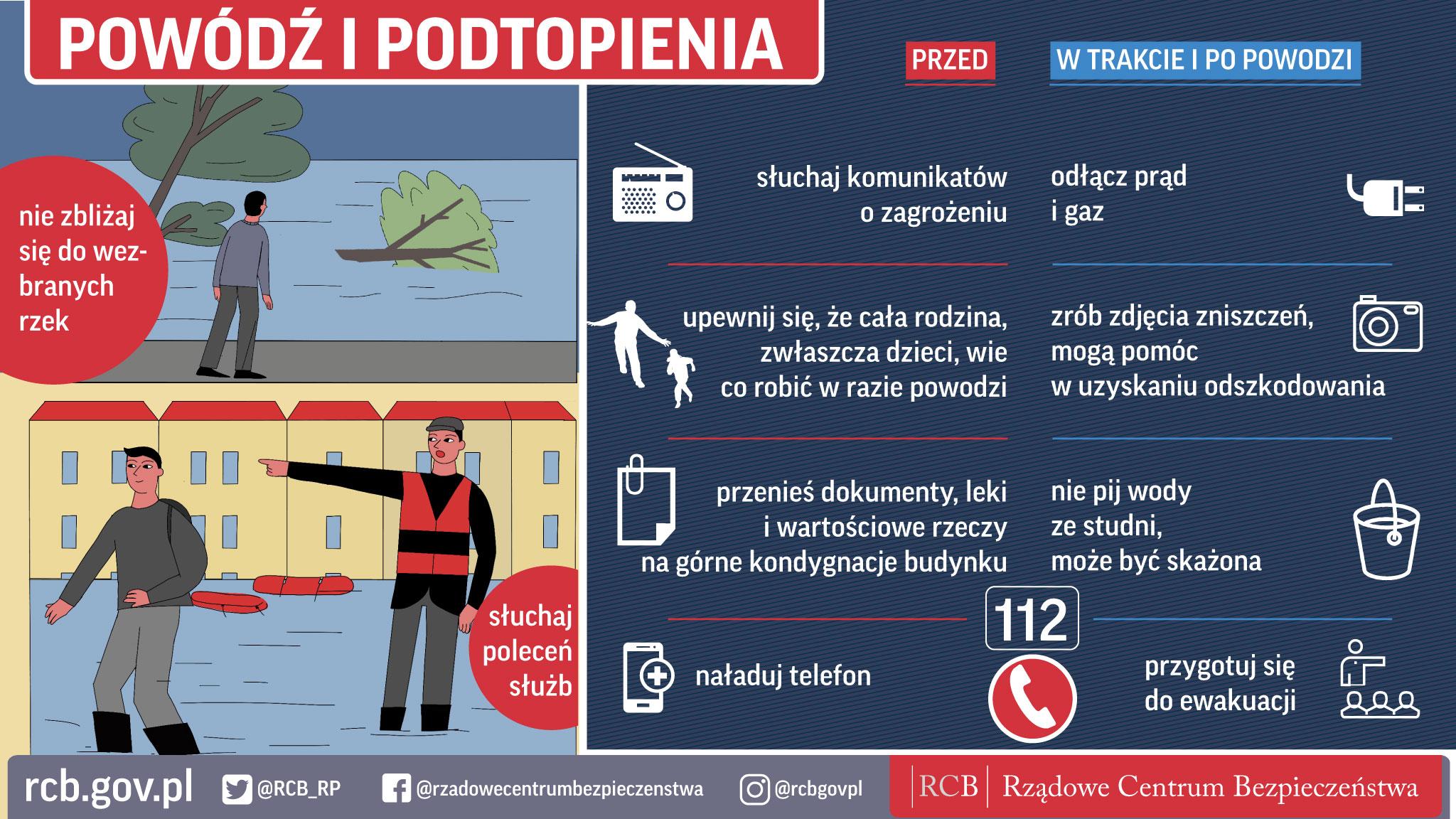 Infografika dotycząca bezpiecznych zachowań dotyczących powodzi: - nie zbliżaj się do wezbranych rzek, - słuchaj poleceń służb, - przed powodzią: słuchaj komunikatów o zagrożeniu, naładuj telefon, przenieś dokumenty, leki i wartościowe rzeczy na górne kondygnacje budynku oraz upewnij się, że cała rodzina (zwłaszcza dzieci) wie, co robić w razie powodzi, - w trakcie i po powodzi: odłącz prąd i gaz, zrób zdjęcia zniszczeń – mogą pomóc w uzyskaniu odszkodowania, nie pij wody ze studni, może być skażona, przygotuj się do ewakuacji.