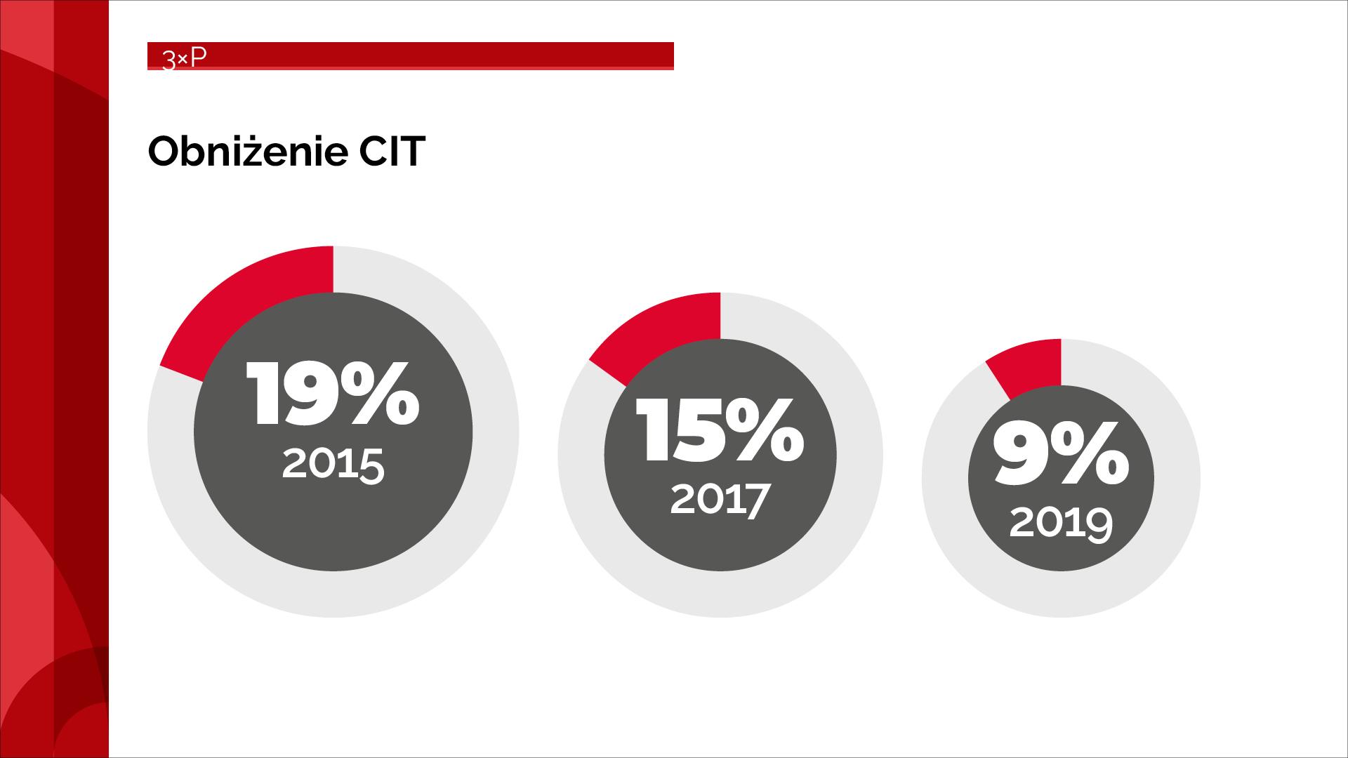 Obniżenie CIT do 9%