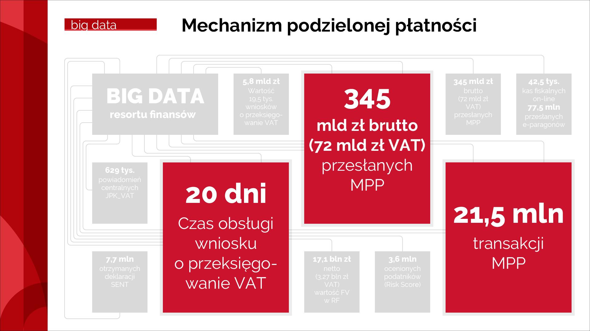 Dane dot. czasu obsługi wniosku, przesłanych MPP, transakcji MPP