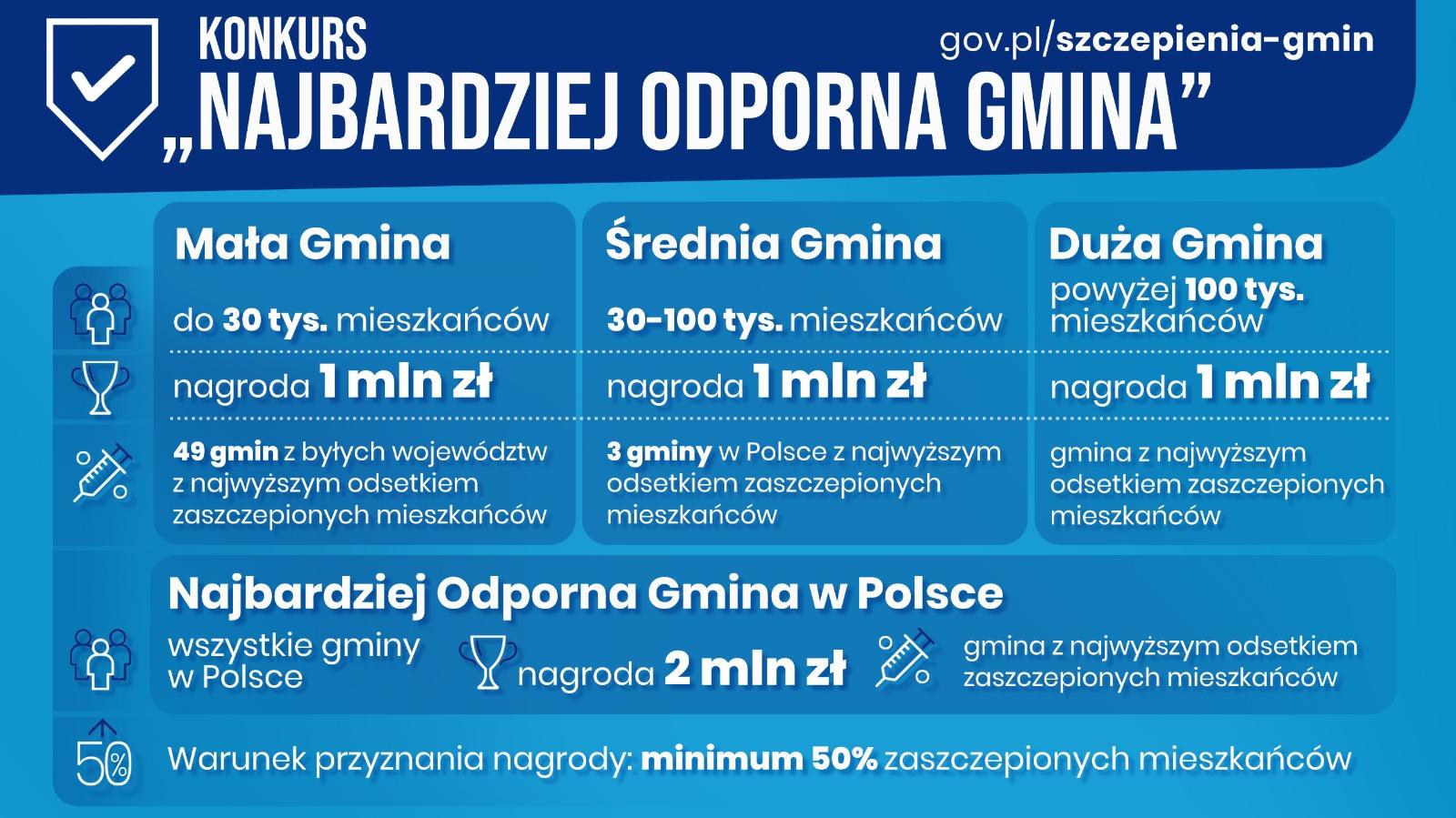 "Infografika dot. konkursu ""Najbardziej odporna gmina""."