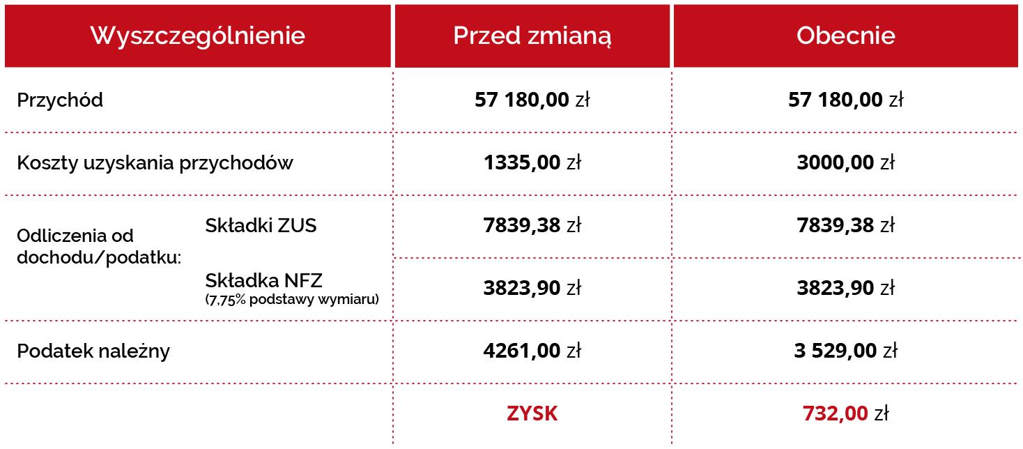 Tabela trójkolumnowa przedstawia przykładowy zysk podatnika po obniżeniu o 1 pkt procentowy stawki PIT i podwyższeniu kosztów uzyskania przychodów