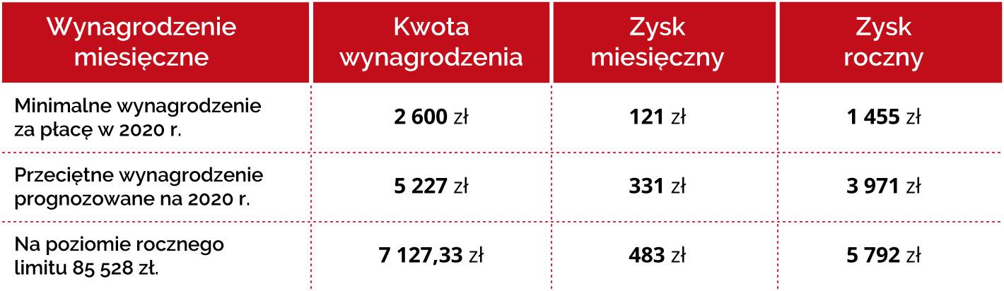 Tabela opisująca zysk z wprowadzenia ulgi PIT O wg wynagrodzenia miesięcznego, zysku miesięcznego i rocznego
