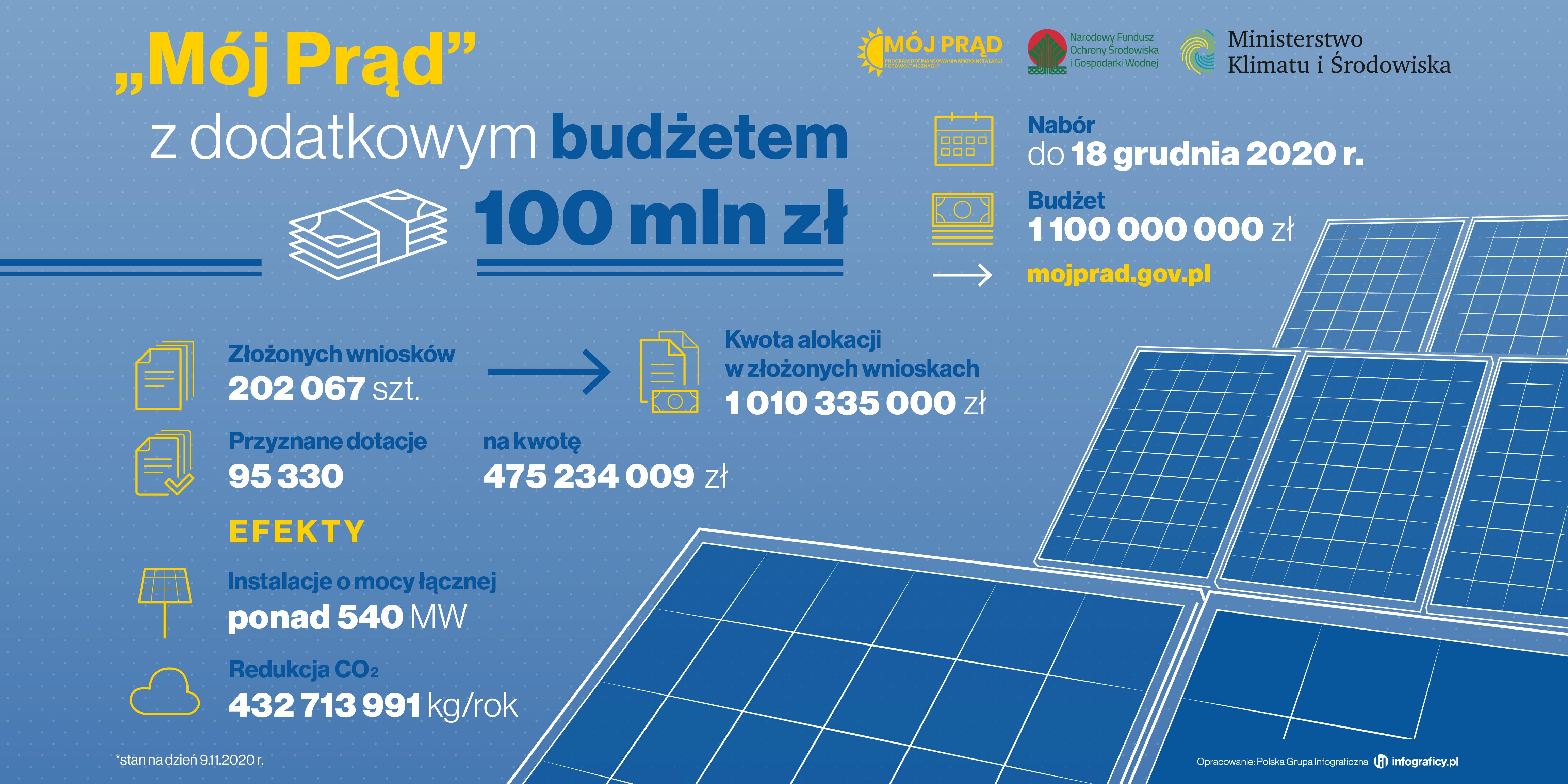 Dodatkowy budżet w wysokości 100 mln zł przeznaczony na program