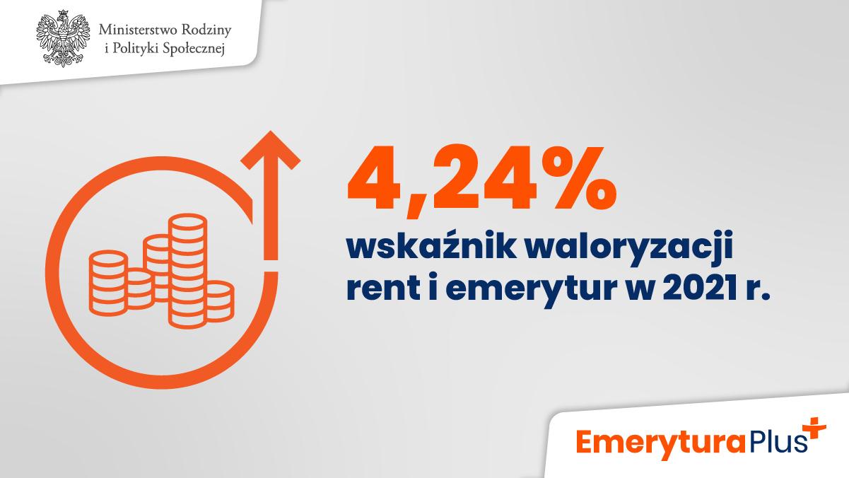 wskaźnik waloryzacji rent i emerytur wynosi 104,24 proc.