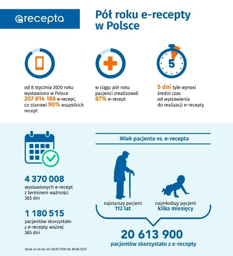 wiek pacjenta vs. e-recepta